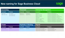 Sage X3 is now Enterprise Management